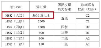 Курсы китайского языка дляпродолжающих - уровень B